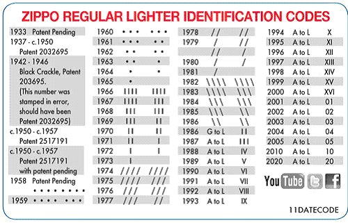 tabulka ZIPPO identifikace